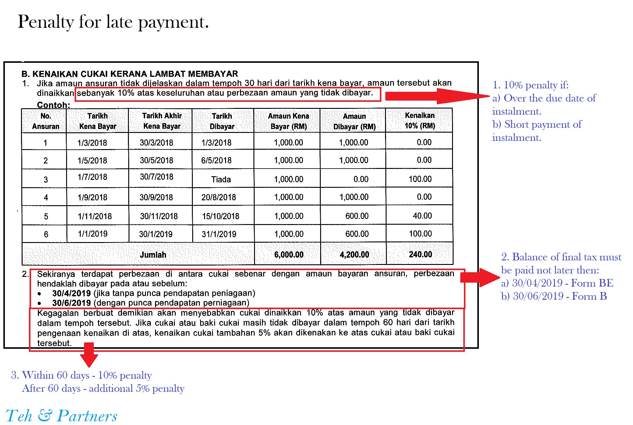 Cp500 Tax Instalment Scheme Teh Partners