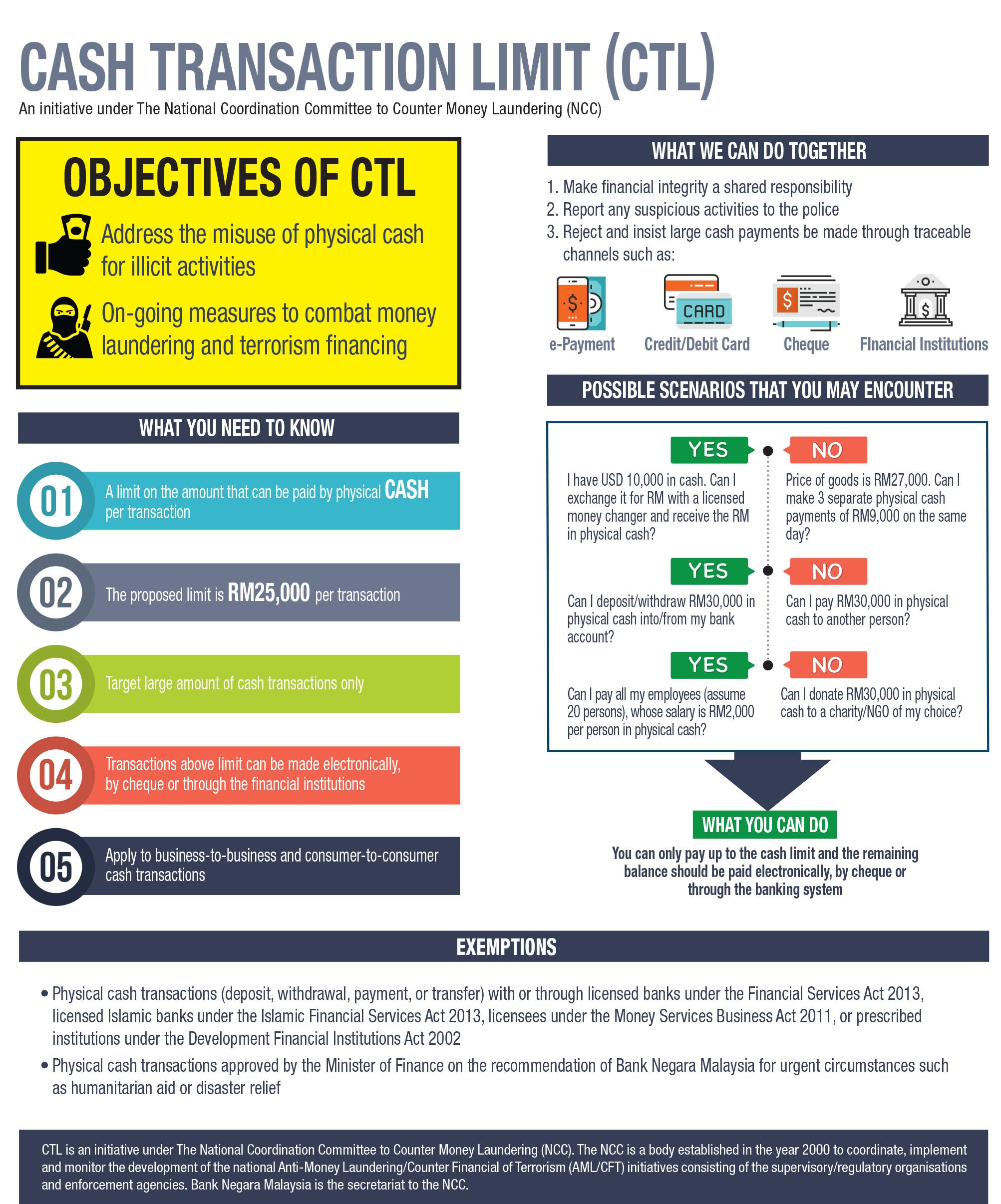 Bank Negara Malaysia Explains: What is Cash Transaction Limit (CTL) (November 2019)